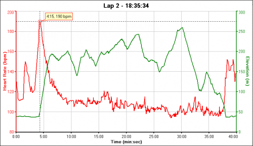 Heart rate / elevation (paragliding)