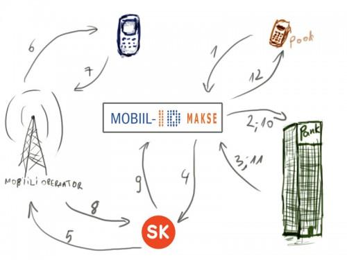 Kuidas toimib Mobiil-ID makse?