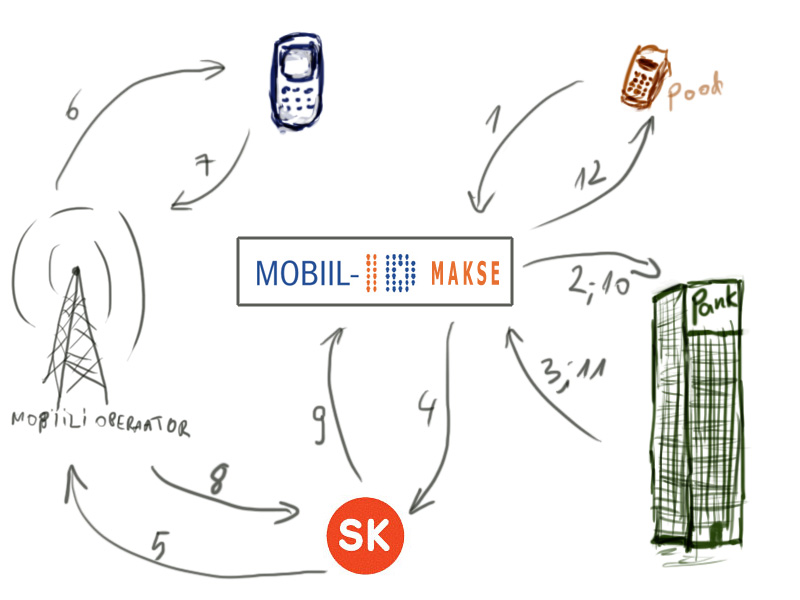 mobiil id